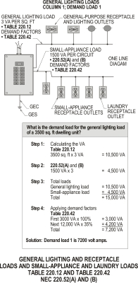 GENERAL LIGHTING AND RECEPTACLE LOADS AND SMALL-APPLIANCE AND LAUNDRY LOADS COLUMN 1 – TABLE 220.42